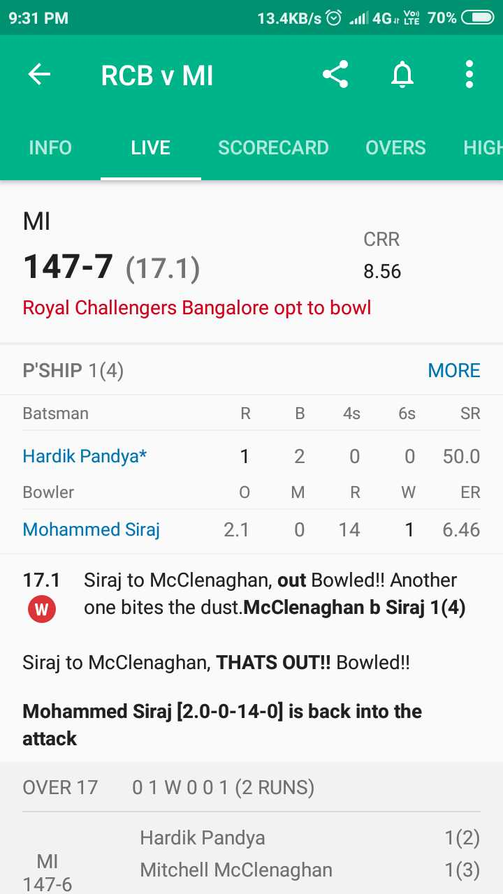 🔴 RCB vs MI 🔵 - 9 : 31 PM 13 . 4KB / s © 14G y 70 % O € RCB V MIC A INFO LIVE SCORECARD OVERS HIGH MI CRR 147 - 7 ( 17 . 1 ) 8 . 56 Royal Challengers Bangalore opt to bowl P ' SHIP 1 ( 4 ) MORE Batsman R B 4s 6s SR Hardik Pandyat 2 Bowler 1 0 2 . 1 M 0 R . 14 0 W 1 50 . 0 ER 6 . 46 Mohammed Siraj 0 17 . 1 W Siraj to McClenaghan , out Bowled ! ! Another one bites the dust . McClenaghan b Siraj 1 ( 4 ) Siraj to McClenaghan , THATS OUT ! ! Bowled ! ! Mohammed Siraj ( 2 . 0 - 0 - 14 - 0 ] is back into the attack OVER 17 01 W001 ( 2 RUNS ) 1 ( 2 ) MI 147 - 6 Hardik Pandya Mitchell McClenaghan 1 ( 3 ) - ShareChat
