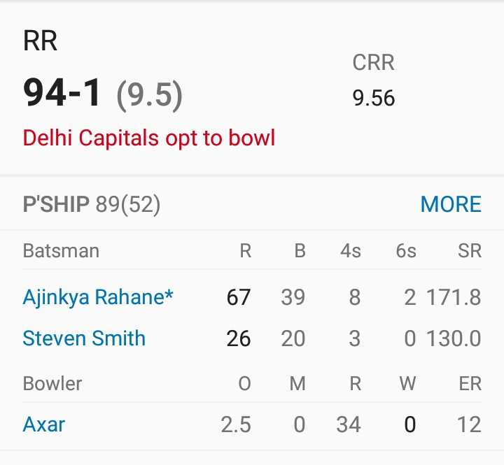 🏏 RR 💜 vs DC 🔷 - RR CRR 9 . 56 94 - 1 ( 9 . 5 ) Delhi Capitals opt to bowl P ' SHIP 89 ( 52 ) MORE Batsman Ajinkya Rahane * Steven Smith R B 4s 6s SR 67 39 8 2 171 . 8 26 20 3 0 130 . 0 O MRW ER 2 . 5 0 34 0 12 Bowler Axar - ShareChat