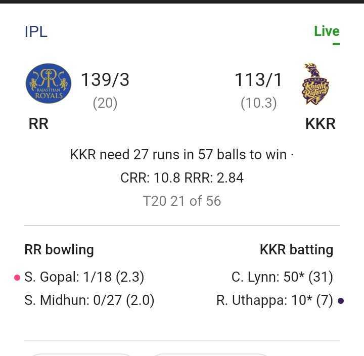 🏏 RR 💜 vs KKR 🖤 - IPL Live RR 139 / 3 RAJASTHAN ? ROYALS 113 / 1 ( 10 . 3 ) ( 20 ) RR KKR KKR need 27 runs in 57 balls to win : CRR : 10 . 8 RRR : 2 . 84 T20 21 of 56 RR bowling • S . Gopal : 1 / 18 ( 2 . 3 ) S . Midhun : 0 / 27 ( 2 . 0 ) KKR batting C . Lynn : 50 * ( 31 ) R . Uthappa : 10 * ( 7 ) • - ShareChat