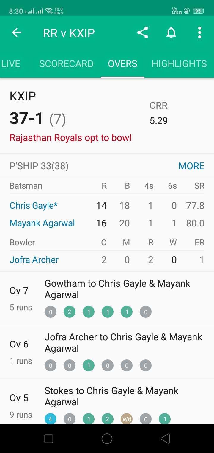 💙 RR vs KXIP 💗 - 8 : 30 Roul . . . ll in KBS Lea @ 95 RR v KXIP : LIVE SCORECARD OVERS HIGHLIGHTS CRR KXIP 37 - 1 ( 7 ) Rajasthan Royals opt to bowl 5 . 29 P ' SHIP 33 ( 38 ) MORE Batsman R B 4s 6s SR Chris Gayle * Mayank Agarwal 14 18 1 0 77 . 8 16 20 1 1 80 . 0 O MRW ER 2 0 2 0 1 Bowler Jofra Archer Ov 7 Gowtham to Chris Gayle & Mayank Agarwal 0 2 0 0 0 5 runs Ov 6 Jofra Archer to Chris Gayle & Mayank Agarwal 0 0 1 0 0 0 1 runs Ov 5 Stokes to Chris Gayle & Mayank Agarwal 4 0 0 2 wa 0 0 9 runs - ShareChat