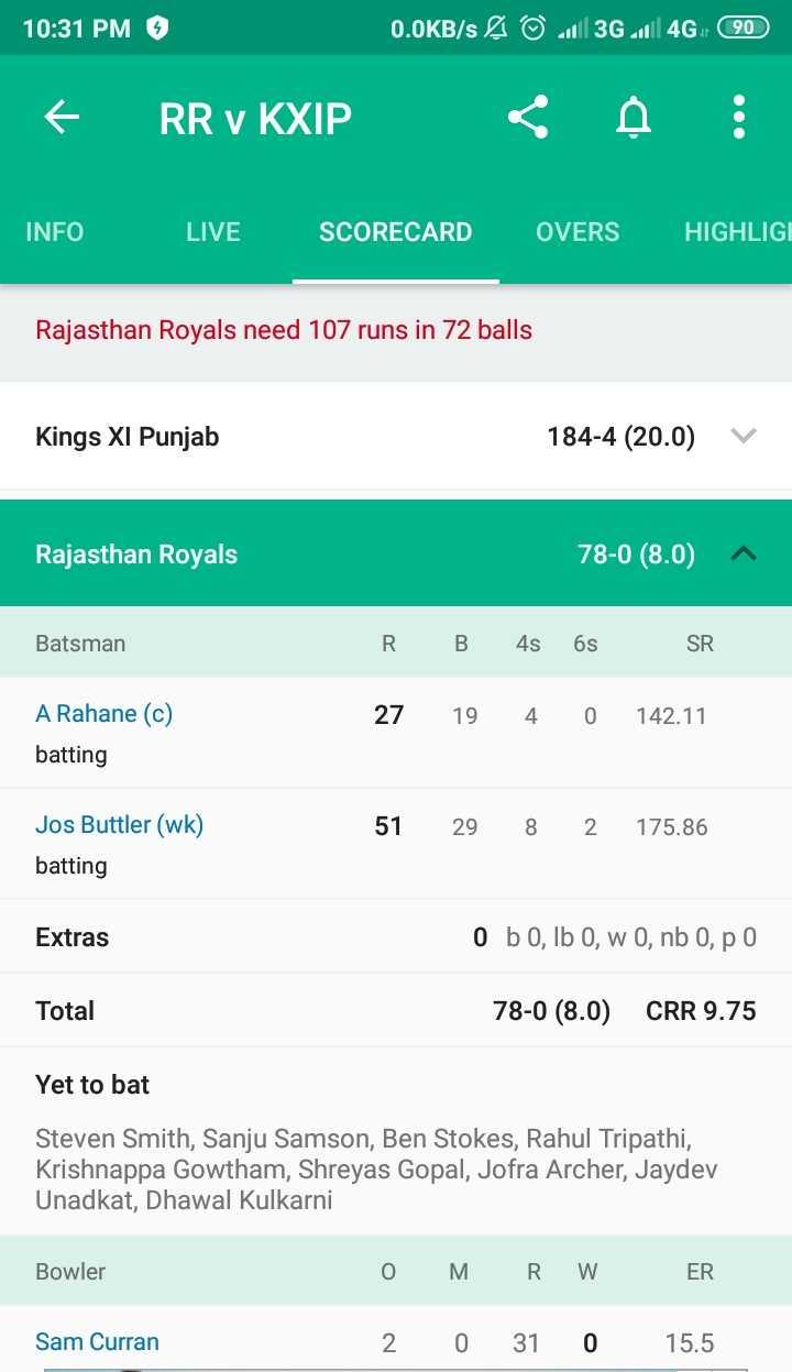💙 RR vs KXIP 💗 - 10 : 31 PM 6 0 . 0KB / s & © . 3G 4G 90 € RR v KXIP < INFO LIVE SCORECARD OVERS HIGHLIGI Rajasthan Royals need 107 runs in 72 balls Kings XI Punjab 184 - 4 ( 20 . 0 ) v Rajasthan Royals 78 - 0 ( 8 . 0 ) - Batsman RB 4s 6s SR 27 19 4 0 142 . 11 A Rahane ( c ) batting Jos Buttler ( wk ) 51 29 8 2 175 . 86 batting Extras O bO , Ib O , w 0 , nb 0 , po Total 78 - 0 ( 8 . 0 ) CRR 9 . 75 Yet to bat Steven Smith , Sanju Samson , Ben Stokes , Rahul Tripathi , Krishnappa Gowtham , Shreyas Gopal , Jofra Archer , Jaydev Unadkat , Dhawal Kulkarni Bowler O MRW ER 2 0 31 0 15 . 5 Sam Curran - ShareChat