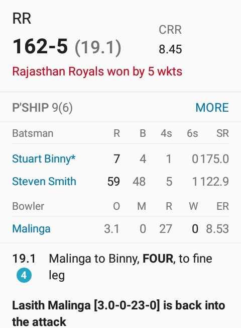 🏏RR vs MI - RR CRR 162 - 5 ( 19 . 1 ) 8 . 45 8 . 45 Rajasthan Royals won by 5 wkts P ' SHIP 9 ( 6 ) MORE Batsman Stuart Binnya Steven Smith RB 4s 6s SR 7 4 1 0175 . 0 59 48 5 1122 . 9 O MRW ER 3 . 1 0 27 0 8 . 53 Bowler Malinga 19 . 1 Malinga to Binny , FOUR , to fine 4 leg Lasith Malinga ( 3 . 0 - 0 - 23 - 0 ) is back into the attack - ShareChat