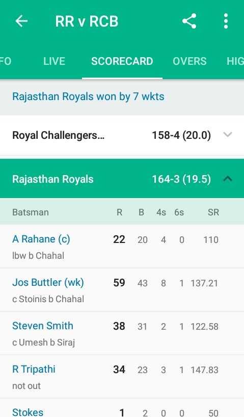 💙 RR vs RCB 🔴 - RR , RCB EO LIVE SCORECARD OVERS HIG Rajasthan Royals won by 7 wkts Royal Challengers . . . 158 - 4 ( 20 . 0 ) V Rajasthan Royals 164 - 3 ( 19 . 5 ) ^ Batsman RB 4s 6s SR 22 20 4 0 110 A Rahane ( c ) Ibw b Chahal 5943 8 1 137 . 21 Jos Buttler ( wk ) c Stoinis b Chahal 38 31 2 1 122 . 58 Steven Smith cUmesh b Siraj R Tripathi 34 23 3 1 147 . 83 not out Stokes 2 0 0 50 - ShareChat