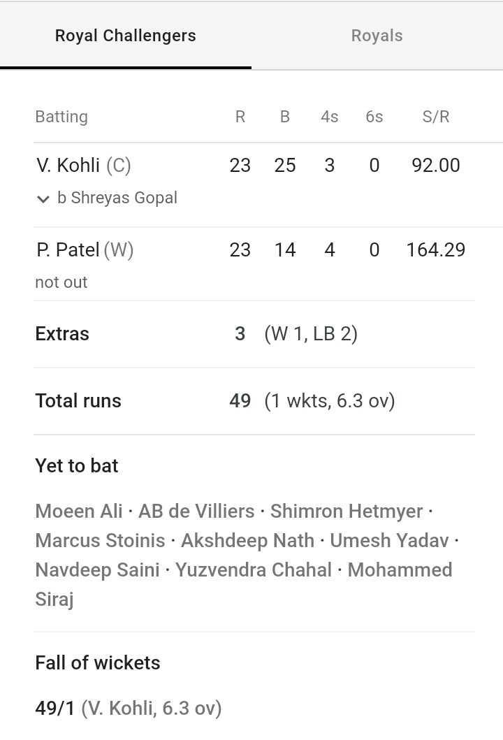 💙 RR vs RCB 🔴 - Royal Challengers Royals Batting R B 4s 6s S / R 23 25 3 0 92 . 00 V . Kohli ( C ) v b Shreyas Gopal P . Patel ( W ) 23 14 4 0 164 . 29 not out Extras 3 ( W 1 , LB 2 ) Total runs 49 ( 1 wkts , 6 . 3 ov ) Yet to bat Moeen Ali · AB de Villiers · Shimron Hetmyer · Marcus Stoinis · Akshdeep Nath · Umesh Yadav . Navdeep Saini · Yuzvendra Chahal · Mohammed Siraj Fall of wickets 49 / 1 ( V . Kohli , 6 . 3 ov ) - ShareChat