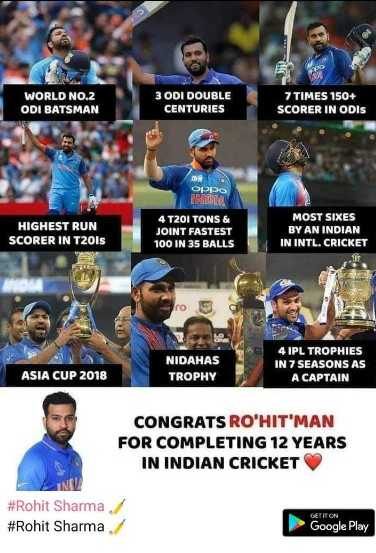 Rohit Sharma The Hitman - WORLD NO . 2 ODI BATSMAN 3 ODI DOUBLE CENTURIES 7 TIMES 150 + SCORER IN ODIS O OI DO EREA HIGHEST RUN SCORER IN T20ls 4 T20I TONS & JOINT FASTEST 100 IN 35 BALLS MOST SIXES BY AN INDIAN IN INTL . CRICKET ro NIDAHAS TROPHY 4 IPL TROPHIES IN 7 SEASONS AS A CAPTAIN ASIA CUP 2018 CONGRATS RO ' HIT ' MAN FOR COMPLETING 12 YEARS IN INDIAN CRICKET # Rohit Sharma # Rohit Sharma OCTITON ► Google Play - ShareChat