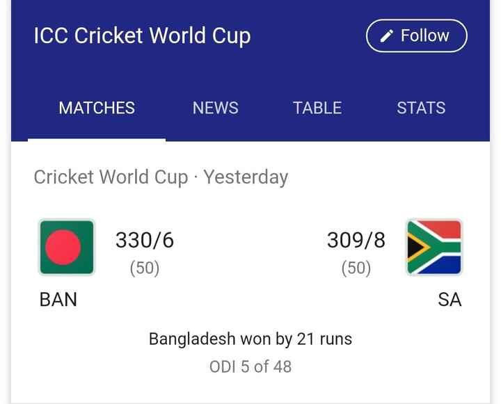 🏏SA vs BAN - ICC Cricket World Cup * Follow ) Follow MATCHES NEWS TABLE STATS Cricket World Cup · Yesterday 330 / 6 ( 50 ) 309 / 8 ( 50 ) BAN SA Bangladesh won by 21 runs | ODI 5 of 48 - ShareChat