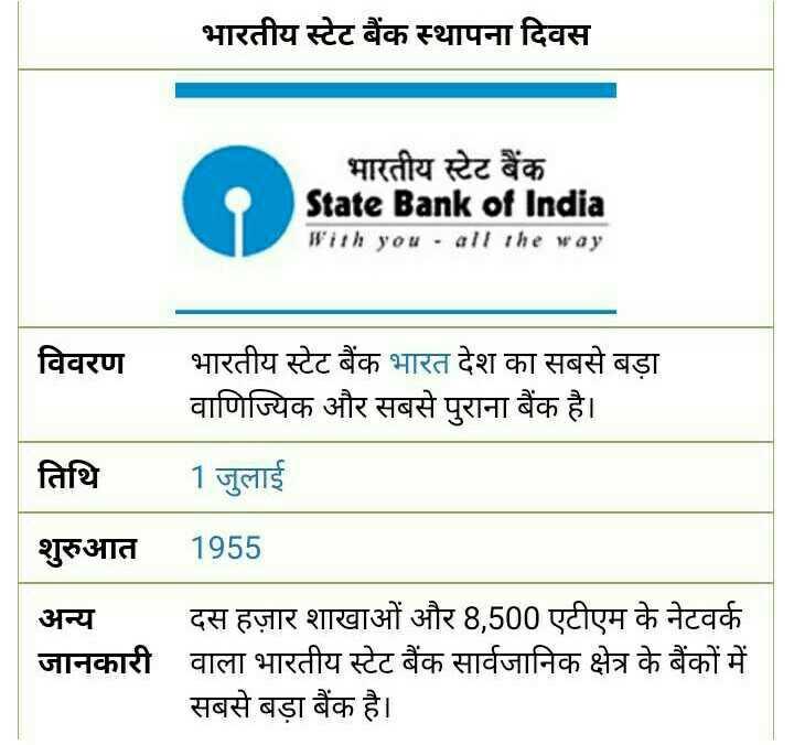 SBI स्थापना दिवस - भारतीय स्टेट बैंक स्थापना दिवस भारतीय स्टेट बैंक State Bank of India With you - all the way | विवरण भारतीय स्टेट बैंक भारत देश का सबसे बड़ा वाणिज्यिक और सबसे पुराना बैंक है । तिथि 1 जुलाई शुरुआत 1955 अन्य दस हज़ार शाखाओं और 8 , 500 एटीएम के नेटवर्क जानकारी वाला भारतीय स्टेट बैंक सार्वजानिक क्षेत्र के बैंकों में सबसे बड़ा बैंक है । - ShareChat