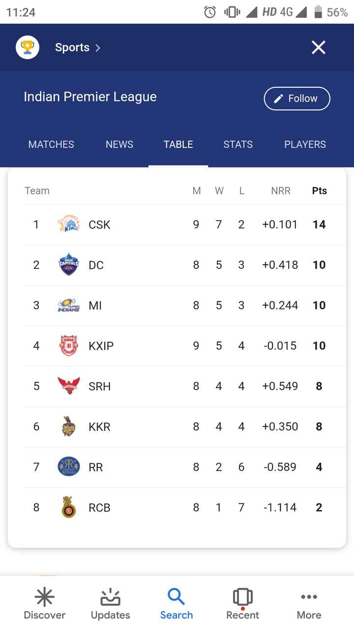 🏏SRH vs CSK - 11 : 24 © O HD 4G 4 56 % Sports > S > Indian Premier League L a Follow ) Follow MATCHES NEWS TABLE STATS PLAYERS Team MWL NRR . Pts 12 : CSK 9 7 2 + 0 . 101 14 DELHI CAPITALS DO 8 5 3 + 0 . 418 10 M 8 5 3 + 0 . 244 10 INDIANS KINGS KXIP 9 5 4 - 0 . 015 10 SRH 8 4 4 + 0 . 549 8 KKR 8 4 4 + 0 . 350 8 8 2 6 - 0 . 5894 RCB 8 1 7 - 1 . 114 2 * Discover ' Updates a Search . . . More Recent - ShareChat