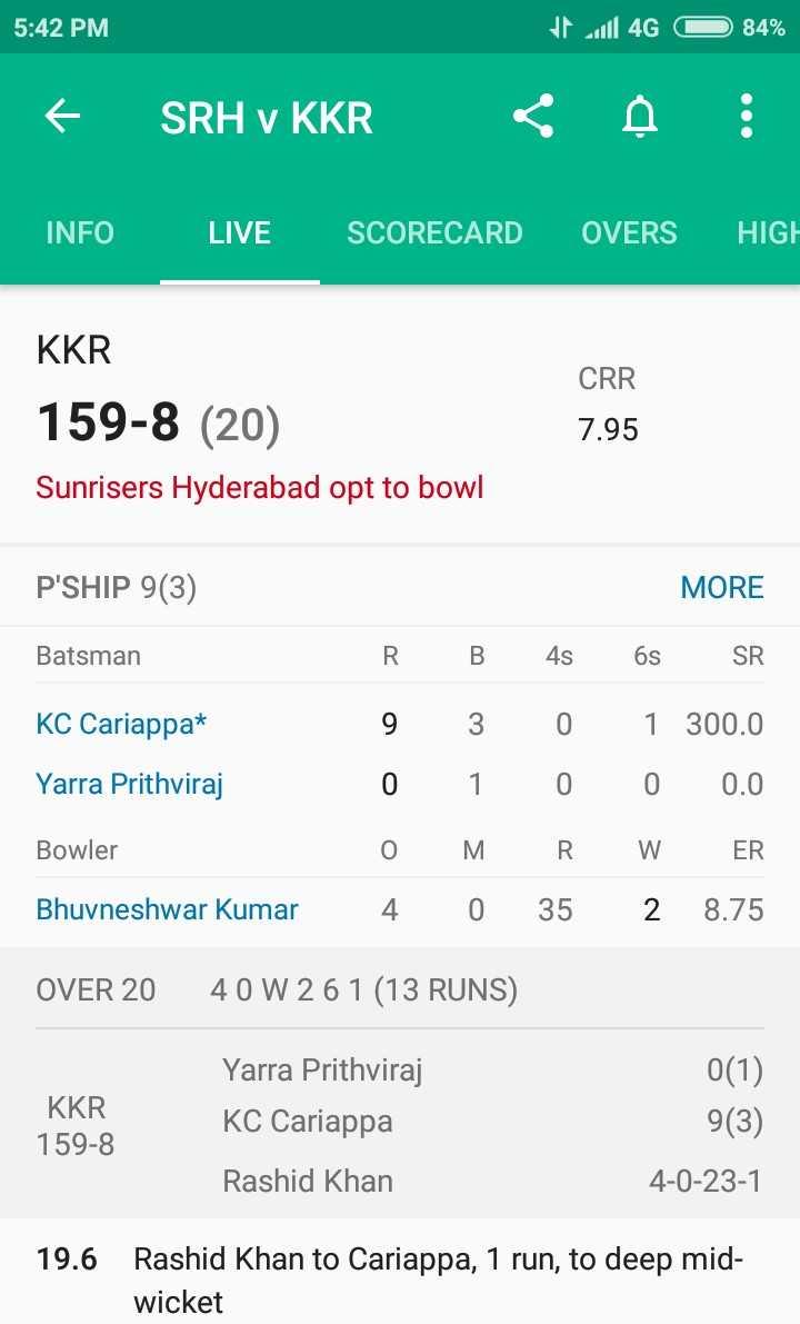 🏏SRH vs KKR - 5 : 42 PM 4G O 84 % + SRH v KKR < INFO LIVE SCORECARD OVERS HIGH KKR CRR 159 - 8 ( 20 ) 7 . 95 Sunrisers Hyderabad opt to bowl P ' SHIP 9 ( 3 ) MORE Batsman KC Cariappat Yarra Prithviraj R 9 0 0 4 B 3 1 M 0 4s 0 0 R 35 6s SR 1 300 . 0 0 0 . 0 W ER 2 8 . 75 Bowler Bhuvneshwar Kumar OVER 20 40 W 261 ( 13 RUNS ) KKR 159 - 8 Yarra Prithviraj KC Cariappa 0 ( 1 ) 9 ( 3 ) 4 - 0 - 23 - 1 Rashid Khan 19 . 6 Rashid Khan to Cariappa , 1 run , to deep mid wicket - ShareChat