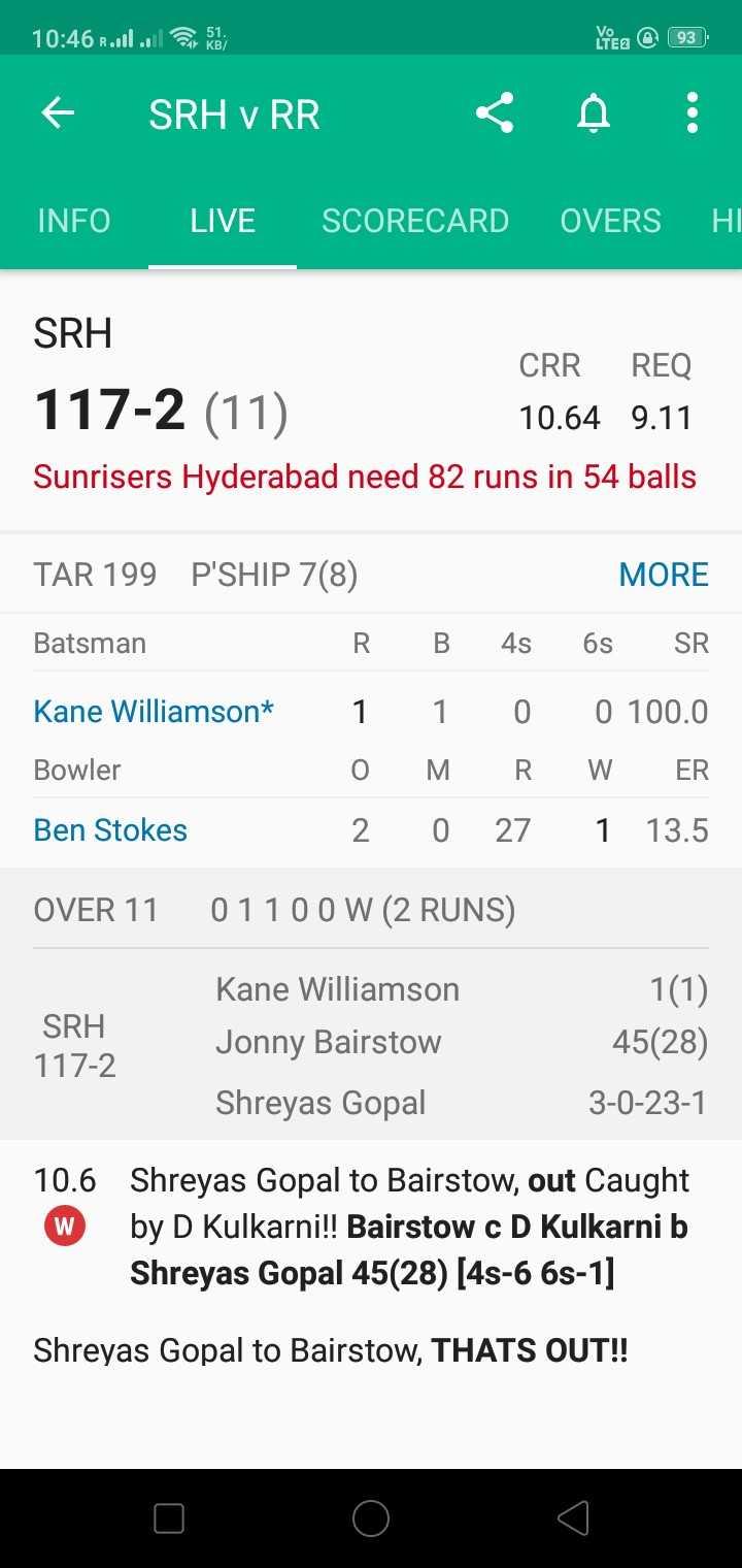 🔶 SRH vs RR 💙 -   10 : 46 all la đà hea @ 93 SRH V RR < A ! INFO LIVE SCORECARD OVERS HI SRH CRR REQ 117 - 2 ( 11 ) 10 . 64 9 . 11 Sunrisers Hyderabad need 82 runs in 54 balls TAR 199 P ' SHIP 7 ( 8 ) Batsman R MORE 6s SR B 4s Kane Williamson * Bowler 1 1 0 0 100 . 0 O MRW ER 2 0 27 1 13 . 5 Ben Stokes OVER 11 01100 W ( 2 RUNS ) SRH 117 - 2 Kane Williamson Jonny Bairstow Shreyas Gopal 1 ( 1 ) 45 ( 28 ) 3 - 0 - 23 - 1 10 . 6 w Shreyas Gopal to Bairstow , out Caught by D Kulkarni ! ! Bairstow c D Kulkarni b Shreyas Gopal 45 ( 28 ) [ 45 - 6 6s - 1 ] Shreyas Gopal to Bairstow , THATS OUT ! ! - ShareChat