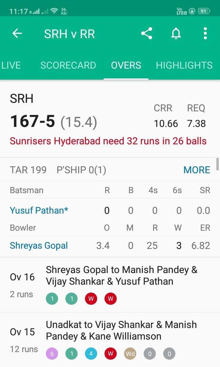🔶 SRH vs RR 💙 - 11 : 17 R . . . 10 Lea @ 91 SRH V RR < A ! LIVE SCORECARD OVERS HIGHLIGHTS SRH CRR REQ 167 - 5 ( 15 . 4 ) 10 . 66 7 . 38 Sunrisers Hyderabad need 32 runs in 26 balls TAR 199 P ' SHIP 0 ( 1 ) MORE Batsman R B 4s 6s SR Yusuf Pathan * 0 0 0 0 0 . 0 Bowler O MRW ER Shreyas Gopal 3 . 4 0 25 3 6 . 82 Oy 16 16 2 runs Shreyas Gopal to Manish Pandey & Vijay Shankar & Yusuf Pathan 0 O W W 2 runs W Unadkat to Vijay Shankar & Manish Ov 15 Pandey & Kane Williamson 12 runs 6 0 4 W wa 0 0 - ShareChat