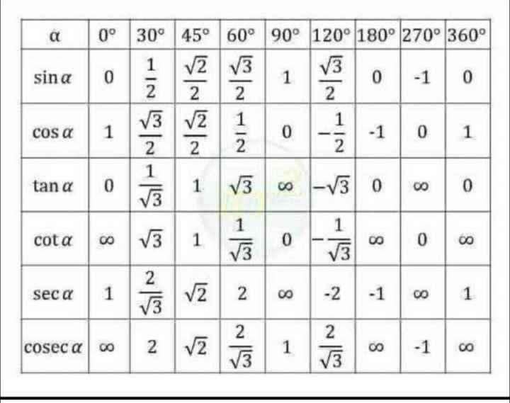 🧮 Saral Ganit / Resoning - 200 LACO 120° 180° 270° 360° sina | - 1 0 cos a - 1 0 1 tan a 08 cot a seca - 1 0 1 cosec a co - ShareChat