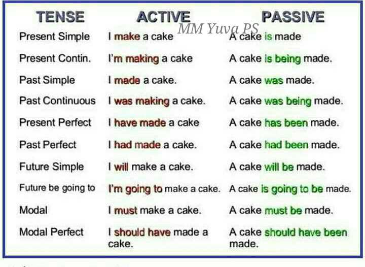 📒 Spoken English - PASSIVE TENSE Present Simple ACTIVE I make a cake MM Yuva cake is made Present Contin . I ' m making a cake A cake is being made . Past Simple I made a cake . A cake was made . Past Continuous I was making a cake . A cake was being made . Present Perfect I have made a cake A cake has been made . Past Perfect I had made a cake . A cake had been made . Future Simple I will make a cake . A cake will be made . Future be going to I ' m going to make a cake . A cake is going to be made . Modal I must make a cake . A cake must be made . Modal Perfect I should have made a cake . A cake should have been made . - ShareChat