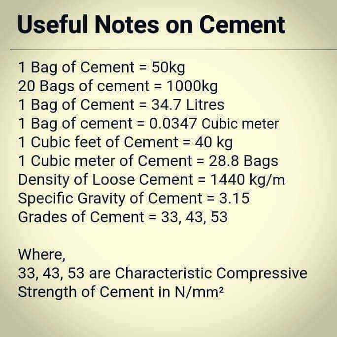 Usefull - Useful Notes on Cement 1 Bag of Cement = 50kg 20 Bags of cement = 1000kg 1 Bag of Cement = 34 . 7 Litres 1 Bag of cement = 0 . 0347 Cubic meter 1 Cubic feet of Cement = 40 kg 1 Cubic meter of Cement = 28 . 8 Bags Density of Loose Cement = 1440 kg / m Specific Gravity of Cement = 3 . 15 Grades of Cement = 33 , 43 , 53 Where , 33 , 43 , 53 are Characteristic Compressive Strength of Cement in N / mm2 - ShareChat