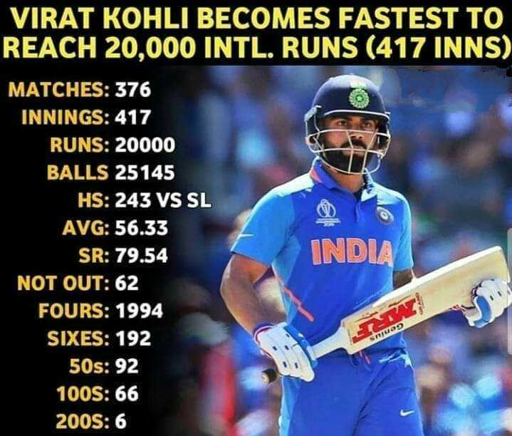 Virat Kohli - VIRAT KOHLI BECOMES FASTEST TO REACH 20 , 000 INTL . RUNS ( 417 INNS ) MATCHES : 376 INNINGS : 417 RUNS : 20000 BALLS 25145 HS : 243 VS SL AVG : 56 . 33 SR : 79 . 54 INDIA NOT OUT : 62 FOURS : 1994 SIXES : 192 50s : 92 100S : 66 2005 : 6 STUDO - ShareChat