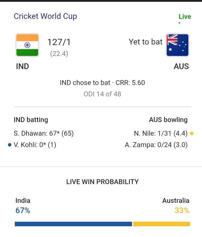 🏏WC Score live - Cricket World Cup Live 127 / 1 Yet to bat ( 22 . 4 ) IND AUS IND chose to bat . CRR : 5 . 60 | ODI 14 of 48 IND batting S . Dhawan : 67 * ( 65 ) • V . Kohli : 0 * ( 1 ) AUS bowling N . Nile : 1 / 31 ( 4 . 4 ) A . Zampa : 0 / 24 ( 3 . 0 ) LIVE WIN PROBABILITY India 67 % Australia 33 % - ShareChat
