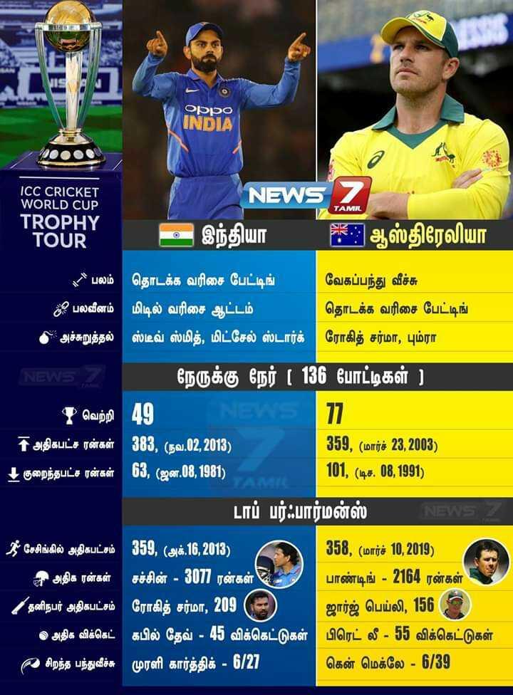 🏏WC Score live - Oppo INDIA TAMIL ICC CRICKET WORLD CUP TROPHY TOUR NEWS 7 இந்தியா FK : ஆஸ்திரேலியா * * பலம் தொடக்க வரிசை பேட்டிங் வேகப்பந்து வீச்சு ? பலவீனம் | மிடில் வரிசை ஆட்டம் தொடக்க வரிசை பேட்டிங் * அச்சுறுத்தல் | ஸ்டீவ் ஸ்மித் , மிட்செல் ஸ்டார்க் ரோகித் சர்மா , பும்ரா NEWS ' நேருக்கு நேர் ( 136 போட்டிகள் ) | * வெற்றி 49 1 அதிகபட்ச ரன்கள் 383 , ( நவ . 02 , 2013 ) 359 , ( மார்ச் 23 , 2003 ) 4 குறைந்தபட்ச ரன்கள் 63 , ( ஜன . 08 , 1981 ) | 101 , ( டிச . 08 , 1991 ) டாப் பர்ஃபார்மன்ஸ் * சேசிங்கில் அதிகபட்சம் 359 , ( அக் . 16 , 2013 ) 358 , ( மார்ச் 10 , 2019 ) அ அதிக ரன்கள் சச்சின் - 307 ரன்கள் , பாண்டிங் - 2164 ரன்கள் ! ' தனிநபர் அதிகபட்சம் ரோகித் சர்மா , 209 ஜார்ஜ் பெய்லி , 156 ) அதிக விக்கெட் ' கபில் தேவ் - 45 விக்கெட்டுகள் பிரெட் லீ - 55 விக்கெட்டுகள் 2 சிறந்த பந்துவீச்சு முரளி கார்த்திக் - 6 / 27 கென் மெக்லே - 6 / 39 - ShareChat