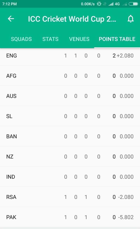 🏏WI vs PAK - 7 : 12 PM 0 . 00K / s till 4G x 0 + ICC Cricket World Cup 2 . . . SQUADS STATS VENUES POINTS TABLE ENG 1 1 0 0 2 + 2 . 080 AFG 0 0 0 0 0 0 . 000 AUS 0 0 0 0 0 0 . 000 SL 0 0 0 0 0 0 . 000 BAN 0 0 0 0 0 0 . 000 NZ 0 0 0 0 0 0 . 000 IND 0 0 0 0 0 0 . 000 RSA 1 0 1 0 0 - 2 . 080 PAK 1 0 1 0 0 - 5 . 802 - ShareChat