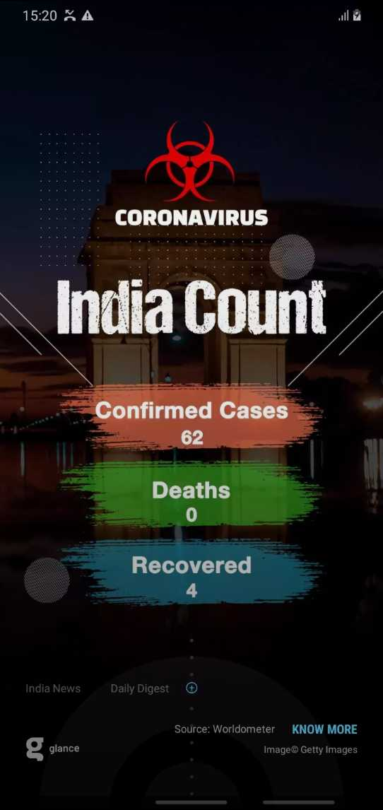 📞 WhatsApp Share न्यू टैग्स - 15 : 20 A CORONAVIRUS India Count Confirmed Cases 62 Deaths 0 Recovered India News Daily Digest Source : Worldometer KNOW MORE Image© Getty Images glance - ShareChat