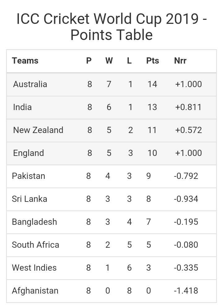 🏏World Cup 2019 - ICC Cricket World Cup 2019 - Points Table Teams P W L Pts Nrr Australia 8 7 1 14 + 1 . 000 India 8 6 1 13 + 0 . 811 New Zealand 8 5 2 11 + 0 . 572 England 8 5 3 10 + 1 . 000 Pakistan 8 4 3 9 - 0 . 792 Sri Lanka 8 3 3 8 - 0 . 934 Bangladesh 8 3 4 7 - 0 . 195 South Africa 8 2 5 5 - 0 . 080 West Indies 8 1 6 3 - 0 . 335 Afghanistan 8 0 8 0 - 1 . 418 - ShareChat