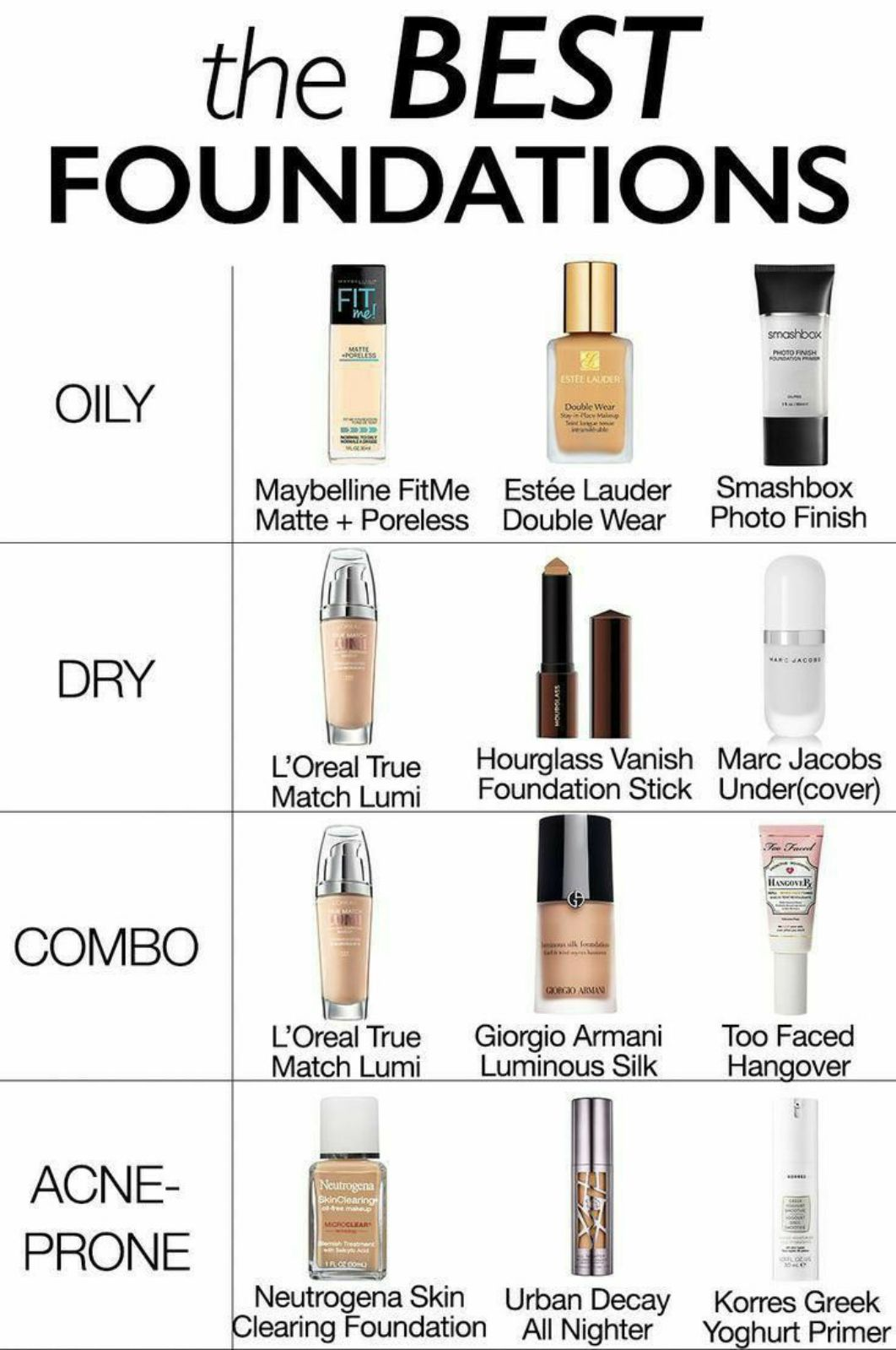 💄 मेकअप टिप्स - the BEST FOUNDATIONS me smashbox R ESS ESTEE LAUDER OILY Double Wear Saylocal Maybelline Fit Me Estée Lauder Matte + Poreless Double Wear Smashbox Photo Finish DRY MOUROLASS L ' Oreal True Match Lumi Hourglass Vanish Marc Jacobs Foundation Stick Under ( cover ) HANGOVER IL COMBO QORXO ARMAN L ' Oreal True Match Lumi Giorgio Armani Luminous Silk Too Faced Hangover Neutrogena SkinClearing ACNE PRONE MOROCLEAR Com Neutrogena Skin Clearing Foundation Urban Decay All Nighter Korres Greek Yoghurt Primer - ShareChat