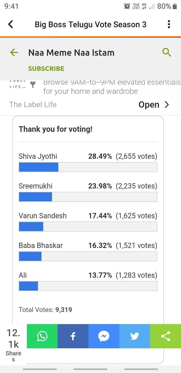 big boss voting - 9 : 41 @ el 80 % < Big Boss Telugu Vote Season 3 : + Naa Meme Naa Istam SUBSCRIBE LMDE Browse 9AM - to - 9PM elevated essentials LIFE . com for your home and wardrobe The Label Life Open > Thank you for voting ! Shiva Jyothi 28 . 49 % ( 2 , 655 votes ) Sreemukhi 23 . 98 % ( 2 , 235 votes ) Varun Sandesh 17 . 44 % ( 1 , 625 votes ) Baba Bhaskar 16 . 32 % ( 1 , 521 votes ) Ali 13 . 77 % ( 1 , 283 votes ) Total Votes : 9 , 319 12 © f y 1k Share - ShareChat