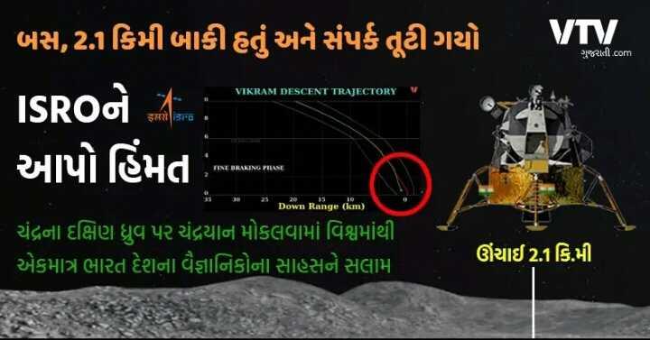 chandrayan2 - vv ગુજરાતી om VIKRAM DESCENT TRAJECTORY V ' બસ , 2 : 1કિમી બાકી હતું અને સંપર્ક તૂટી ગયો ISROને 2 : ' આપો હિંમત જાનારા આ > > Dawn Range km ) ચંદ્રના દક્ષિણ ધ્રુવ પર ચંદ્રયાન મોકલવામાં વિશ્વમાંથી એકમાત્ર ભારત દેશના વૈજ્ઞાનિકોના સાહસને સલામ ઊંચાઈ2 . 1કિ . મી - ShareChat