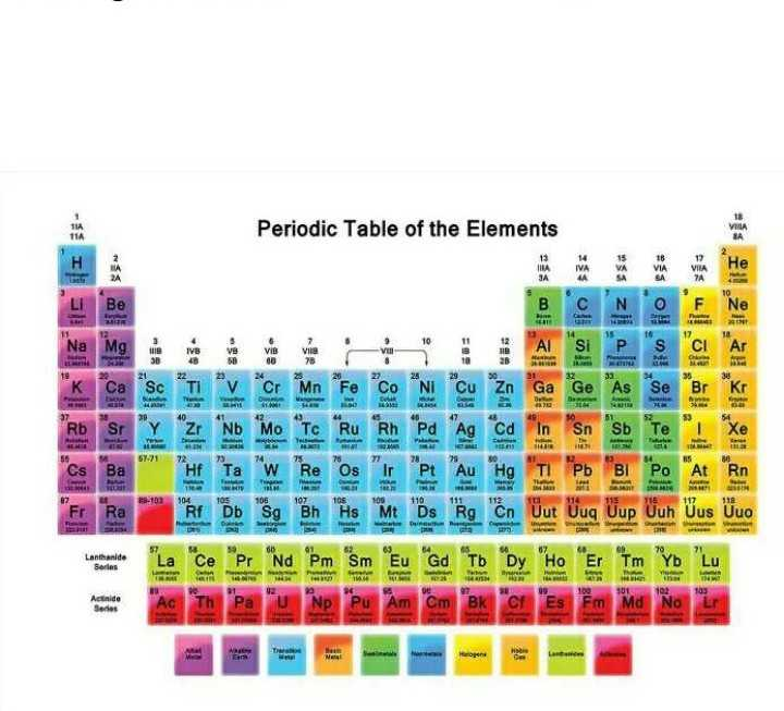 "chemistry - Periodic Table of the Elements 15 VA 16 VIA 17 VHA 1VB 48 VB 58 Vis GB VB RD SI x "" Z Nb Mo Tc Ru Rh Pd Ag Cd In Sn Sb Er Ra * 19 Bb Sg Bh Hs Mt Ds lig Ĉn Uup Uuh Uus het A pa u np Pu Am om ek ESËM NO L - ShareChat"