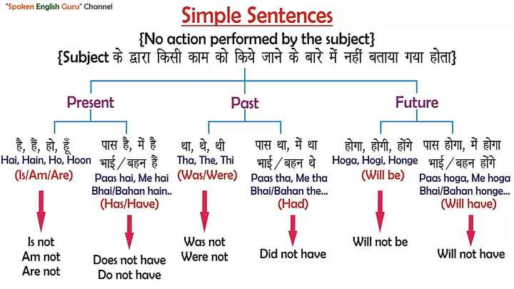 english grammer Images Lord shiva - ShareChat - Funny