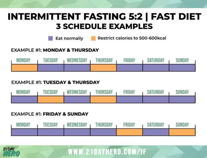 😋 fast ਵਾਲਾ ਭੋਜਨ - INTERMITTENT FASTING 5 : 2 | FAST DIET 3 SCHEDULE EXAMPLES Eat normally Restrict calories to 500 - 600kcal EXAMPLE # 1 : MONDAY & THURSDAY MONDAY TUESDAY , WEDNESDAY THURSDAY FRIDAY SATURDAY SUNDAY EXAMPLE # 1 : TUESDAY & THURSDAY MONDAY TUESDAY WEDNESDAY THURSDAY FRIDAY SATURDAY SUNDAY V | TUESDAY , WEDNESDAY | THURSDAY FRIDAY SATURDAY SUNDAY EXAMPLE # 1 : FRIDAY & SUNDAY MONDAY TUESDAY WEDNESDAY THURSDAY FRIDAY SATURDAY SUNDAY SDAY 7 THURSDAY FRIDAY SATURDAY | SUNDAY 21 DAY HERO WWW . 21DAYHERO . COM / IF - ShareChat