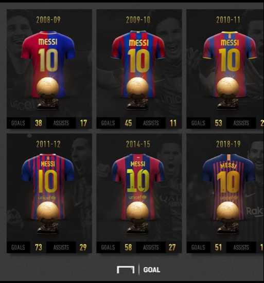 football fans - 2008 - 09 2009 - 10 2010 - 11 MESSI MESSI MESSI GOALS 38 ASSISTS 17 GOALS 45 ASSISTS 11 GOALS53 ASSISTS 2011 - 12 2014 - 15 2018 - 19 MESSI MESSI MESSA unicel GOALS 73 ASSISTS 29 GOALS 58 ASSISTS 27 GOALS 51 ASSISTS GOAL - ShareChat