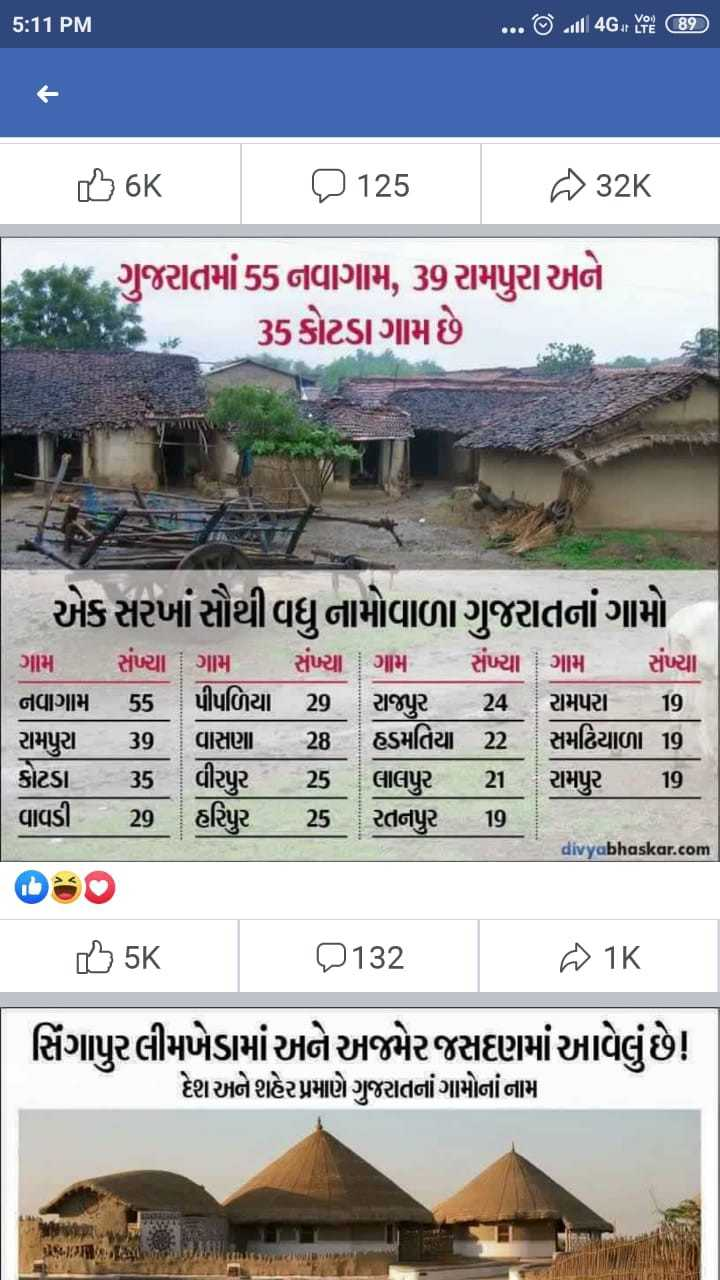 #game - 5 : 11 PM . . . © . ull 4G . See ( 89 ) 6K 2125 232K મિ ગુજરાતમાં 55 નવાગામ , 39 રામપુરા અને Fક : ' , , 35કોટડાગામ છે   એક સરખાં સૌથી વધુ નામોવાળા ગુજરાતનાં ગામો ગામ સંખ્યા ગામ સંખ્યા ગામ સંખ્યા ગામ સંખ્યા નવાગામ 55 પીપળિયા 29 રાજપુર 24 રામપરા 19 રામપુરા 39 વાસણા 28 હડમતિયા 22 સમઢિયાળા 19 કોટડા 35 વીરપુર 25 લાલપુર 21 રામપુર 19 . વાવડી 20 હરિપુર 25 રતનપુર 19 O80 . 5 5K O132 . 1K divyabhaskar . com સિંગાપુરલીમખેડામાં અને અજમેરજસદણમાં આવેલું છે ! દેશ અને શહેર પ્રમાણે ગુજરાતનાં ગામોનાં નામ - ShareChat
