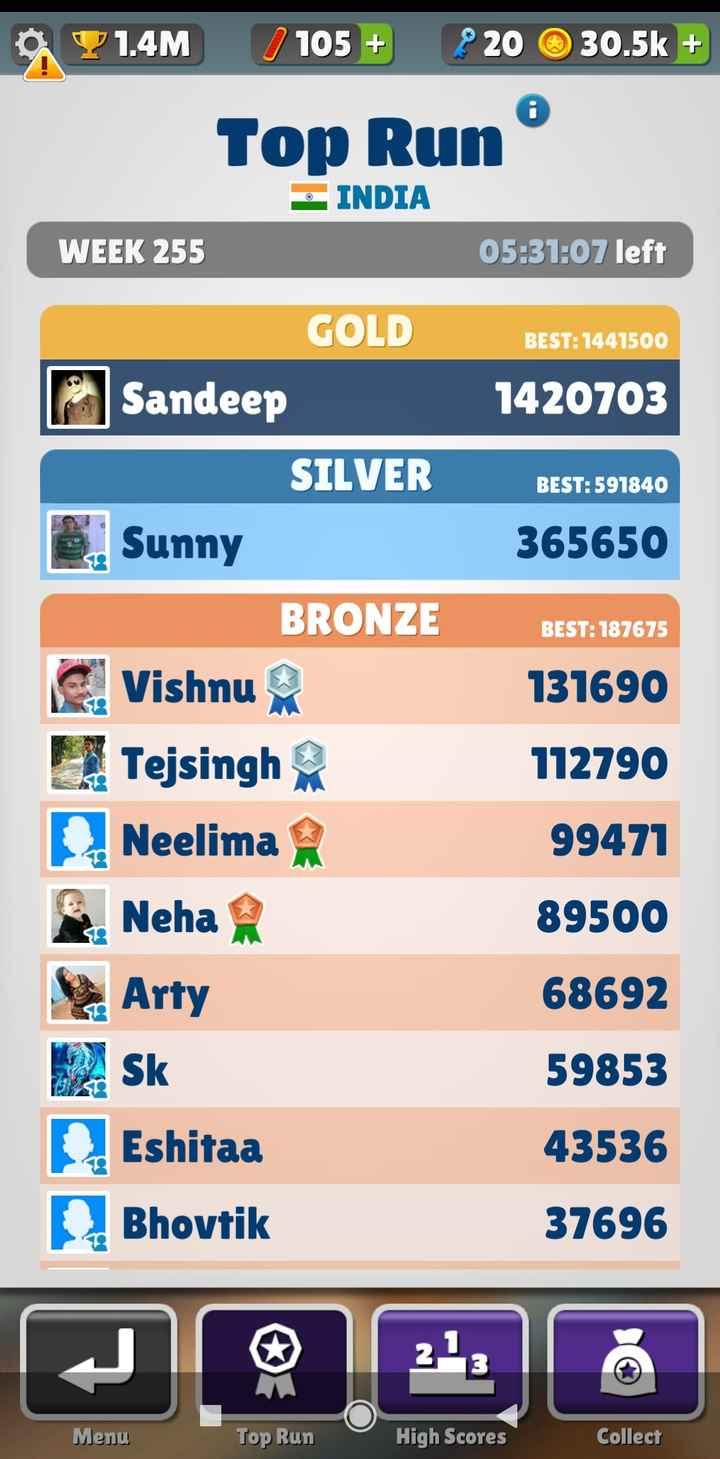 games - . Y 1 . 4M / 105 + ? 20 30 . 5k + Top Run INDIA 05 : 31 : 07 left WEEK 255 GOLD BEST : 1441500 1420703 BEST : 591840 365650 BEST : 187675 Sandeep SILVER Sunny BRONZE Vishnu L . Tejsingh na Neelima Neha b . Arty 2 Sk Eshitaa Bhovtik 131690 112790 99471 89500 68692 59853 43536 37696 Menu Top Run High Scores Collect - ShareChat