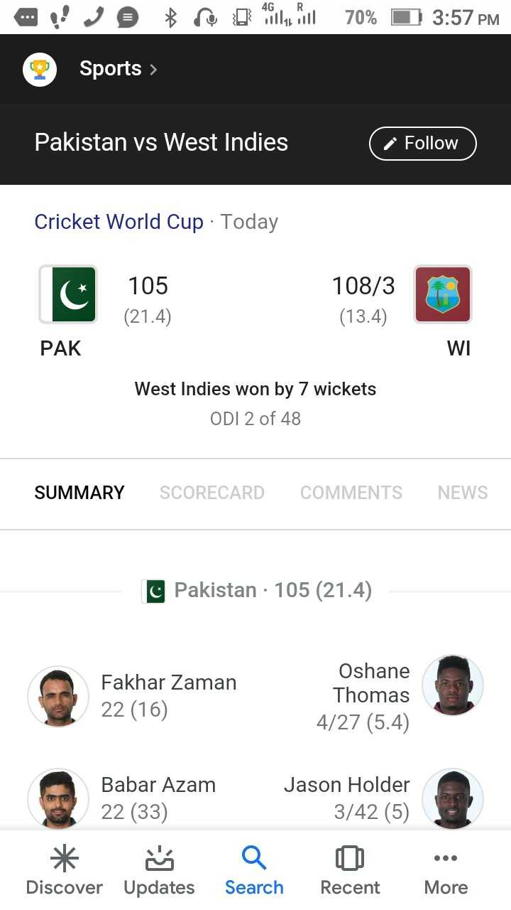 🏏icc cricket world cup 2019🏆 - 70 % 3 : 57 PM Sports > Pakistan vs West Indies Follow Cricket World Cup · Today 105 ( 21 . 4 ) 108 / 3 ( 13 . 4 ) PAK WI West Indies won by 7 wickets ODI 2 of 48 SUMMARY SCORECARD COMMENTS NEWS C Pakistan · 105 ( 21 . 4 ) Fakhar Zaman 22 ( 16 ) Oshane Thomas 4 / 27 ( 5 . 4 ) Babar Azam 22 ( 33 ) Jason Holder 3 / 42 ( 5 ) Discover Updates Search Recent More - ShareChat