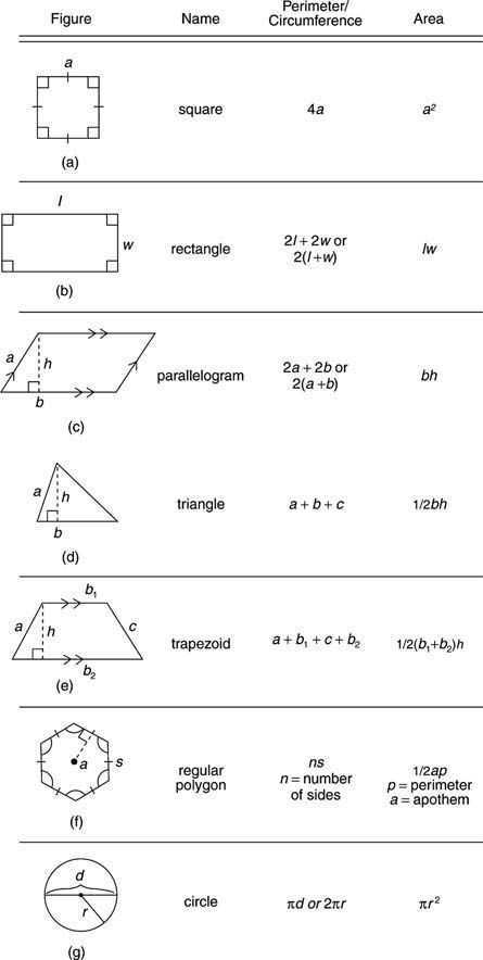 imp of education - Figure Name Perimeter / Circumference Area square square 4a a + rectangle 21 + 2w or 2 ( 1 + w ) parallelogram 2a + 2b or 2 ( a + b ) bh 400 - 44140 triangle a + b + c 1 / 2bh trapezoid a + b + C + b2 1 / 2 ( 6 , + b ) h regular polygon ns n = number of sides 1 / 2ap p = perimeter a = apothem circle ad or 21tr - ShareChat