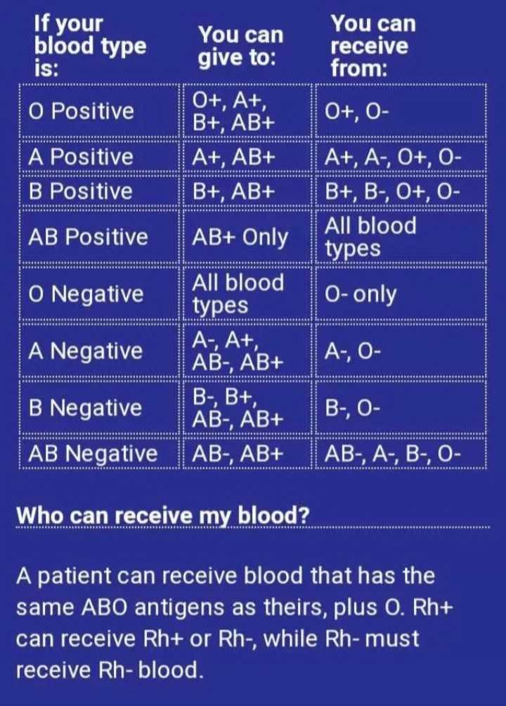 just knowledge - If your blood type You can give to : You can receive from : is : O Positive 0 + , 0 A Positive B Positive 0 + , A + , B + , AB + A + , AB + B + , AB + A + , A - , 0 + , 0 B + , B - , 0 + , O All blood types AB Positive AB + Only 0 - only A - , O All blood O Negative types A Negative A , A + , AB - , AB + B Negative B - , B + , AB - , AB + AB Negative | AB - , AB + B - , O AB - , A - , B - , O Who can receive my blood ? A patient can receive blood that has the same ABO antigens as theirs , plus O . Rh + can receive Rh + or Rh - , while Rh - must receive Rh - blood . - ShareChat