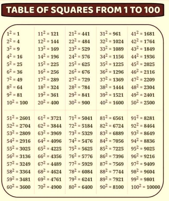 📝maths formulas - TABLE OF SQUARES FROM 1 TO 100 12 = 1 22 = 4 = 16 52 = 25 62 = 36 112 = 121 122 = 144 132 = 169 142 = 196 152 = 225 162 = 256 172 = 289 182 = 324 192 = 361 202 = 400 212 = 441 222 = 484 232 = 529 242 = 576 252 = 625 262 = 676 272 = 729 282 = 784 292 = 841 302 = 900 312 = 961 322 = 1024 332 = 1089 342 = 1156 352 = 1225 362 = 1296 372 = 1369 382 = 1444 392 = 1521 402 = 1600 412 = 1681 422 = 1764 432 = 1849 442 = 1936 452 = 2025 462 = 2116 472 = 2209 482 = 2304 492 = 2401 502 = 2500 72 = 49 82 = 64 92 = 81 102 = 100 512 = 2601 612 = 3721 712 = 5041 812 = 6561 912 = 8281 522 = 2704 622 = 3844 722 = 5184 822 = 6724 922 = 8464 532 = 2809 632 = 3969 732 = 5329 832 = 6889 932 = 8649 542 = 2916 642 = 4096 742 = 5476 842 = 7056 942 = 8836 552 = 3025 652 = 4225 752 = 5625 852 = 7225 952 = 9025 562 = 3136 662 = 4356 762 = 5776 862 = 7396 962 = 9216 572 = 3249672 = 4489 772 = 5929872 = 7569 972 = 9409 582 = 3364 682 = 4624 782 = 6084 882 = 7744 982 = 9604 592 = 3481 692 = 4761 792 = 6241 892 = 7921 992 = 9801 602 = 3600 702 = 4900 802 = 6400902 = 8100 1002 - 10000 - ShareChat
