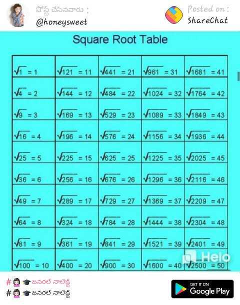 📝maths formulas - Posted on : ShareChat పోస్ట్ చేసినవారు : @ honeysweet Square Root Table 1 1 1 1 21 = 11 141 = 21 ( 14651 = 31 / 681 = 41 | « = 1 _ | 144 = 12 ( 1484 = 22 / / 1024 = 32 \ / 1764 = 42 | | 169 = 13 | 1529 = 23 M1089 = 33 | 1849 = 43 - 196 = 14 ( 1576 = 24 | 1156 = 34 | 1936 = 44 | 125 = 5 | / 225 = 15 | V625 = 25 | 11 225 = 35 / 2025 = 45 136 = 6 256 = 16 11676 = 26 | 1296 = 36 / 2116 = 46 19 = 7 8 9 = 17 1729 = 27 11369 = 37 17209 = 47 | 64 = 8 _ | 1324 = 18 | 1784 = 28 | 1444 = 38 | 2304 = 48 | V61 = 9 1861 = 19 | 1841 = 29 ( 11521 = 39 17401 = 49 | Held 100 = 10 | 1400 = 20 | 1000 = 30 1600 = 40 1500 = 50 1 # 01 జనరల్ నాలెడ్డి # 0 జనరల్ నాలెడ్జ్ GET IT ON Google Play - ShareChat