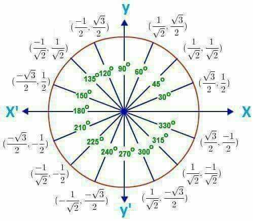 maths trick - 733 / ( V3 . 1 1360120° 90° oÓ A i456 _ 300 - 1800 210° 3300 | _ V3 2 / 240°270° 300° - ShareChat