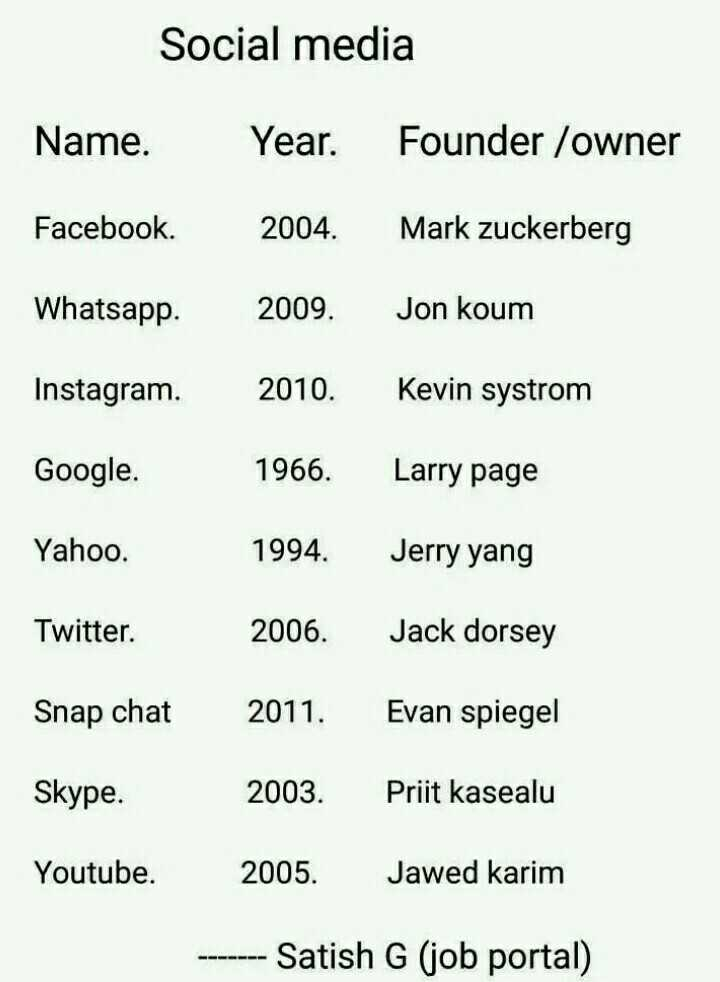 new technology - Social media Name . Year . Founder / owner Facebook . 2004 . Mark Zuckerberg Whatsapp . 2009 . Jon koum Instagram . 2010 . Kevin systrom Google . 1966 . Larry page Yahoo . 1994 . Jerry yang Twitter . 2006 . Jack dorsey Snap chat Evan spiegel Skype . 2003 . Priit kasealu Youtube . 2005 . Jawed karim - - - - - - - Satish G ( job portal ) - ShareChat