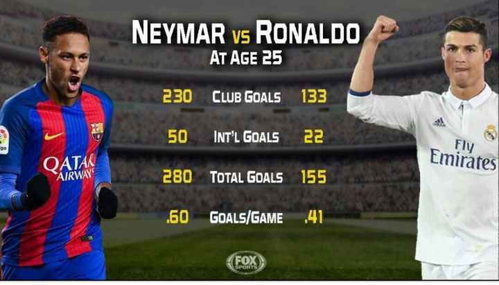 😍 njr vs lm10 vs cr7 - NEYMAR vs RONALDO AT AGE 25 230 CLUB GOALS 133 2 . 50 INT ' L GOALS 22 Fly QATAR Emirates AIRWAYS 280 TOTAL GOALS 155 . 60 GOALS / GAME 41 ( FOX ) - ShareChat