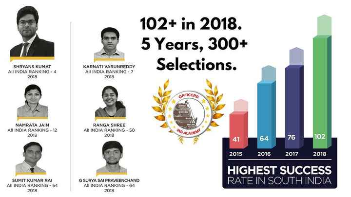 officersiasacademy - 102 + in 2018 . 5 Years , 300 + Selections . SHRYANS KUMAT All INDIA RANKING - 4 2018 KARNATI VARUNREDDY All INDIA RANKING - 7 2018 OFFICERS INTERVIEW NAMRATA JAIN All INDIA RANKING - 12 2018 RANGA SHREE All INDIA RANKING - 50 2018 AS ACAD ADEMY 41 - 64 76 102 2015 2016 2017 2018 HIGHEST SUCCESS RATE IN SOUTH INDIA SUMIT KUMAR RAI All INDIA RANKING - 54 2018 G SURYA SAI PRAVEENCHAND All INDIA RANKING - 64 2018 - ShareChat