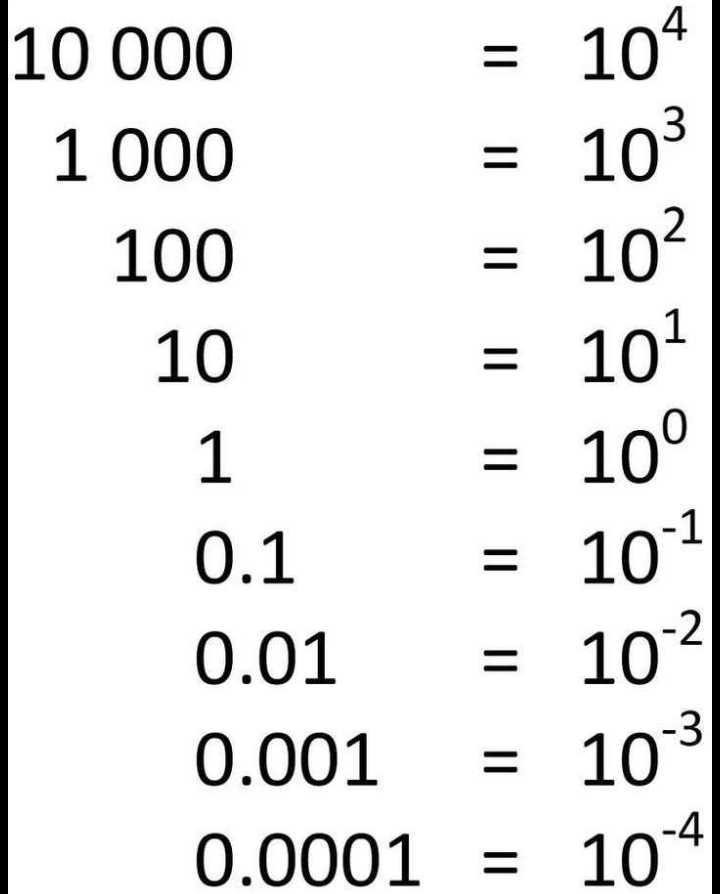our maths world - 10000 1000   100 10 = 10 = 101 = 10 10 . 1 = 10 0 . 01 = 10 0 . 001 = 103 0 . 0001 = 104 - ShareChat