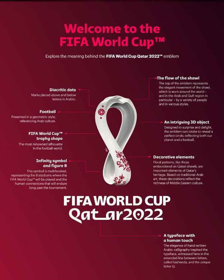 """qatar🇶🇦 - Welcome to the FIFA World CupTM Explore the meaning behind the FIFA World Cup Qatar 2022 """" emblem Diacritic dots Marks placed above and below letters in Arabic . The flow of the shawl The top of the embler represents the elegant movement of the shawl , which is worn around the world - and in the Arab and Gulf region in particular - by a variety of people and in various styles . Football Presented in a geometric style , referencing Arab culture . FIFA World Cup™ trophy shape The most renowned silhouette in the football world . An intriguing 3D object Designed to surprise and delight the emblem can rotate to reveal a perfect circle , reflecting both our planet and a football . Infinity symbol and figure 8 This symbol is multifaceted , representing the 8 stadiums where the FIFA World Cup will be played and the human connections that will endure long past the tournament . Decorative elements Floral patterns , like those embroidered on Qatari shawls , are important elements of Qatar ' s heritage . Based on traditional Arab art , these decorations reflect the richness of Middle Eastern culture , FIFA WORLD CUP Qatar2022 A typeface with a human touch The elegance of hand - written Arabic calligraphy inspired the typeface , witnessed here in the extended line between letters , called kasheeda , and the unique letter Q . - ShareChat"""
