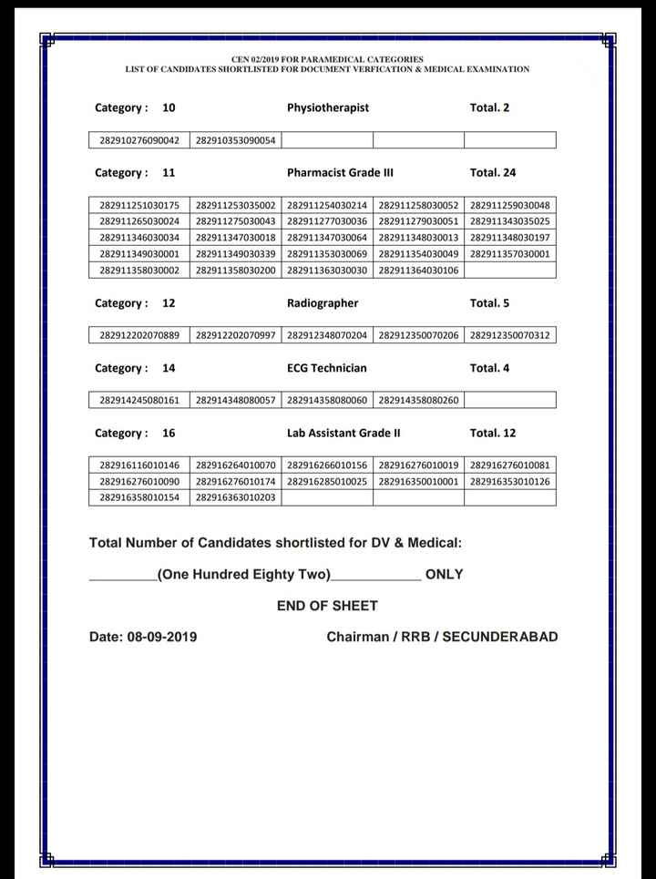 rrb selection list - CEN 02 / 2019 FOR PARAMEDICAL CATEGORIES LIST OF CANDIDATES SHORTLISTED FOR DOCUMENT VERFICATION & MEDICAL EXAMINATION Category : 10 Physiotherapist Total . 2 282910276090042 282910353090054 Category : 11 Pharmacist Grade III Total . 24 282911251030175 282911253035002282911254030214282911258030052 282911259030048 282911265030024282911275030043 282911277030036282911279030051 282911343035025 282911346030034 282911347030018 282911347030064 282911348030013 282911348030197 282911349030001 282911349030339282911353030069282911354030049282911357030001 282911358030002 282911358030200 282911363030030 282911364030106 Category : 12 Radiographer Total . 5 282912202070889 282912202070997 282912348070204 282912350070206 282912350070312 Category : 14 ECG Technician Total . 4 282914245080161 282914348080057282914358080060 282914358080260 Category : 16 Lab Assistant Grade II Total . 12 282916116010146 282916276010090 282916358010154 282916264010070282916266010156 282916276010019282916276010081 282916276010174282916285010025 282916350010001282916353010126 282916363010203 Total Number of Candidates shortlisted for DV & Medical : _ _ _ ( One Hundred Eighty Two ) ONLY END OF SHEET Date : 08 - 09 - 2019 Chairman / RRB / SECUNDERABAD - ShareChat