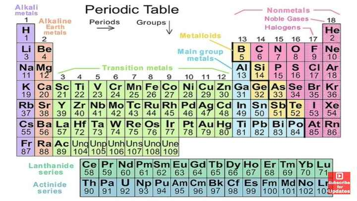 sense of humour - Alkali metals 1 Alkaline Earth metals 2 Alkaline Periods Periodo dic Table Groups Nonmetals Noble Gases Halogens 14 15 16 17 He Metalloids - Ве N 3 4 metals Na Mg Transition metals 13 Manne group B & : 5 Ne Al Si P S Cl Ar | 3 4 5 6 7 8 9 10 11 12 K Ca Sc Ti V Cr Mn Fe Co Ni Cu Zn Ga Ge As Se Br Kr 19 20 21 22 23 24 25 26 27 28 29 30 31 32 33 34 35 36 Rb Sr YlZr No MoTc RulRhledAgCl In SniSbTel Xe 42 43 44 45 11 12 15 139 9 50 51 52 53 54 55 56 57 72 73 74 75 76 77 78 79 80 81 82 83 84 85 | 86 Fr Ra Ac Ung Unp UnhUns Uno Une 87 88 89 104 105 106 107 108 109 Lanthanide Ce Pr Nd Pm Sm Eu Gd Tb Dy Ho Er Tm Yb Lu series | 58 59 60 61 62 63 64 65 66 67 68 69 70 71 Actinide Th Pa U Np Pu Am Cm Bk Cf Es Fm Md No LrSubscribe series 90 91 92 93 94 95 96 97 98 99 100 101 102 10 Updates for - ShareChat