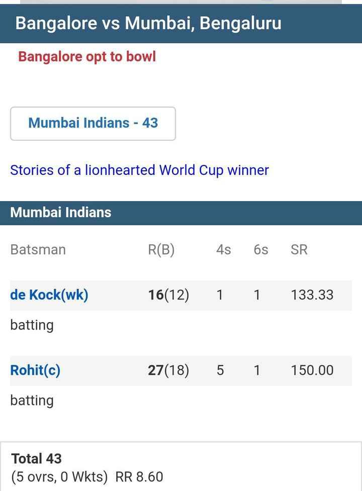 timetable 2019 - Bangalore vs Mumbai , Bengaluru Bangalore opt to bowl Mumbai Indians - 43 Stories of a lionhearted World Cup winner Mumbai Indians Batsman R ( B ) 4s 6s SR de Kock ( wk ) 16 ( 12 ) 1 1 133 . 33 batting Rohit ( c ) 27 ( 18 ) 5 1 150 . 00 batting Total 43 ( 5 ovrs , o Wkts ) RR 8 . 60 - ShareChat