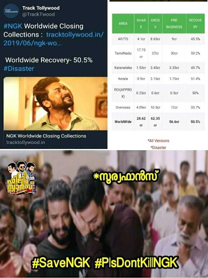 trol - Track Tollywood @ Tracktwood AREA SHAR GROS ES PRE BUSINESS RECOVE RY # NGK Worldwide Closing Collections : tracktollywood . in / 2019 / 06 / ngk - wo . . . AP / TS 4 . 1c 8 . 65cr 9cr 45 . 55 17 . 75 TamilNadu 37cr 30cr 5923 Worldwide Recovery - 50 . 5 % # Disaster Karanataka 1 . 53cr 3 . 45cr 3 . 350r 45 . 71 Kerala 09cr 2 . 150r 1 . 75cr ROR ( APPRO 0 . 25er 0 bar 0 . 5cr 50 % Overseas 409cf 10 . 5cr 12cr 33 . 71 62 35 Worldwide 28 . 62 or 56 . 6er 50 . 5 % or NGK Worldwide Closing Collections tracktollywood . in * All Versions * Disaster * സൂര്യഫാൻസ് THESE AHDOLOUE # SaveNGK # PlsDontKilINGK - ShareChat