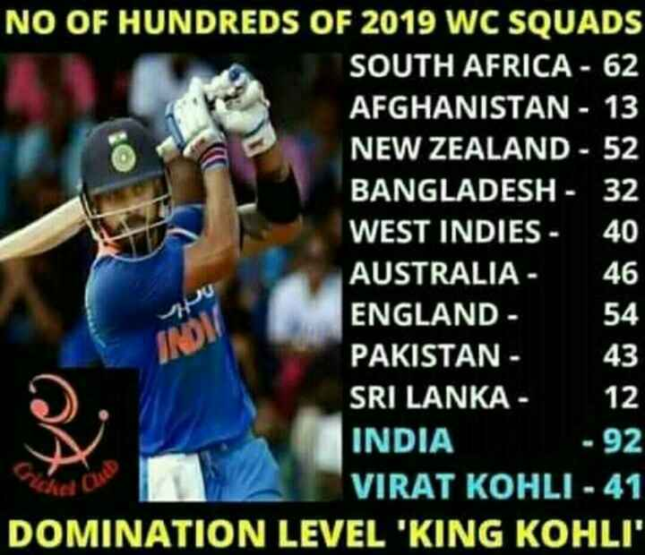 virat kohli - NO OF HUNDREDS OF 2019 WC SQUADS SOUTH AFRICA - 62 AFGHANISTAN - 13 NEW ZEALAND - 52 BANGLADESH - 32 WEST INDIES - 40 AUSTRALIA 46 ENGLAND - 54 PAKISTAN - SRI LANKA - 12 INDIA - 92 VIRAT KOHLI - 41 DOMINATION LEVEL ' KING KOHLI 43 - ShareChat